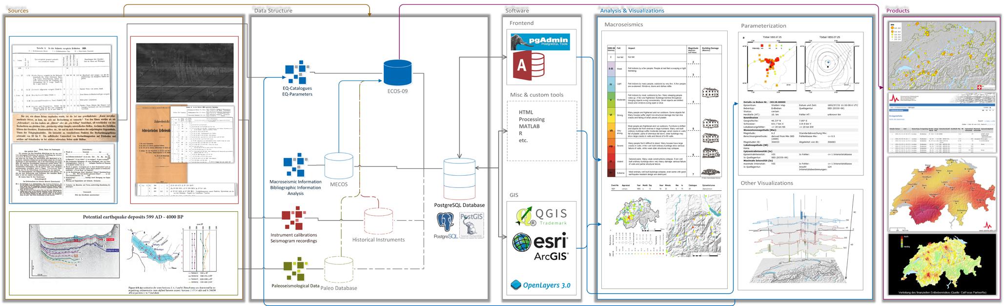 Workflow_ECOS